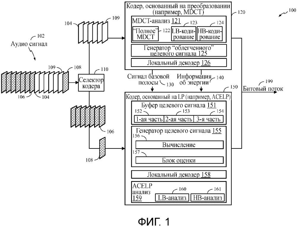 Способы и системы переключения технологий кодирования в устройстве