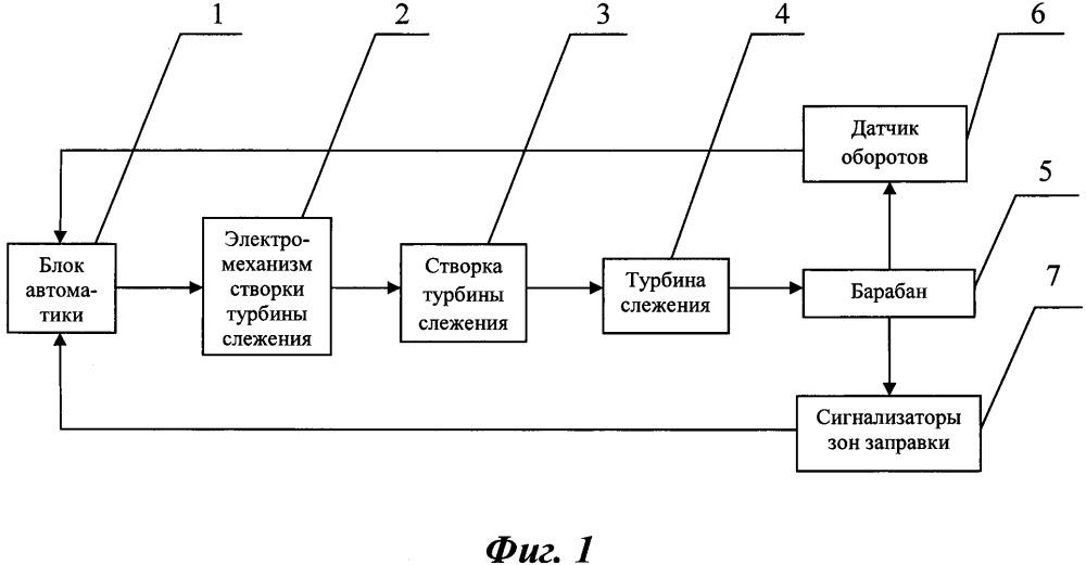Система и способ регулирования скорости уборки-выпуска шланга на подвесных агрегатах заправки