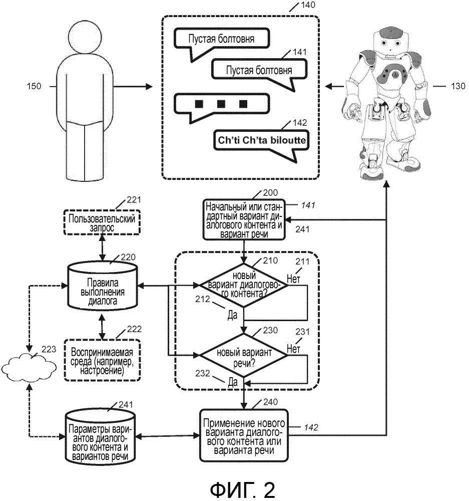 Способы и системы для обработки диалога с роботом