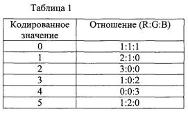 Передача данных, используя оптические коды