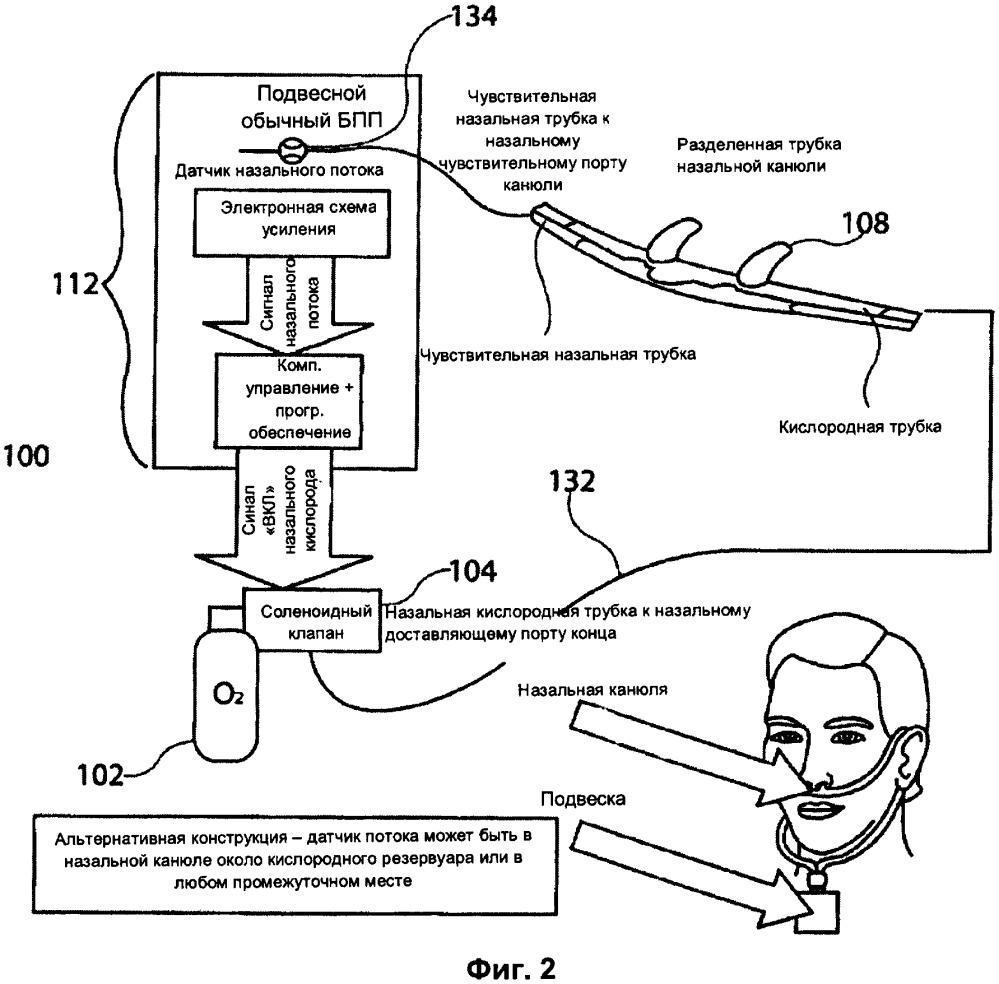 Доставка кислорода, инициируемая потоком в импульсном режиме, для медицинских устройств