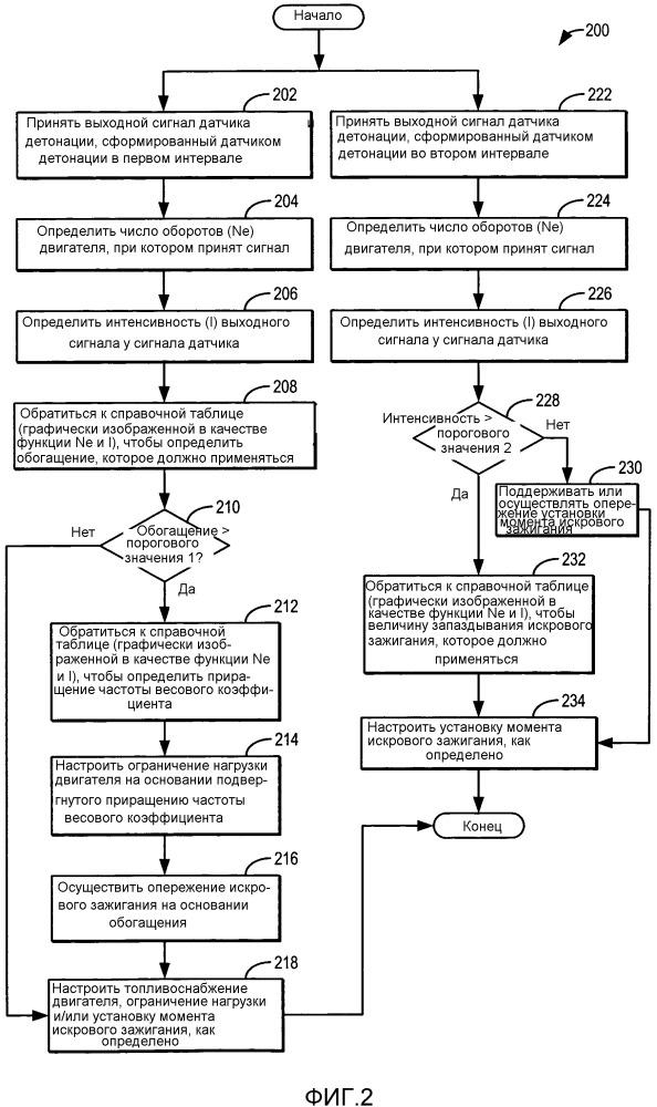 Способ и система контроля преждевременного воспламенения