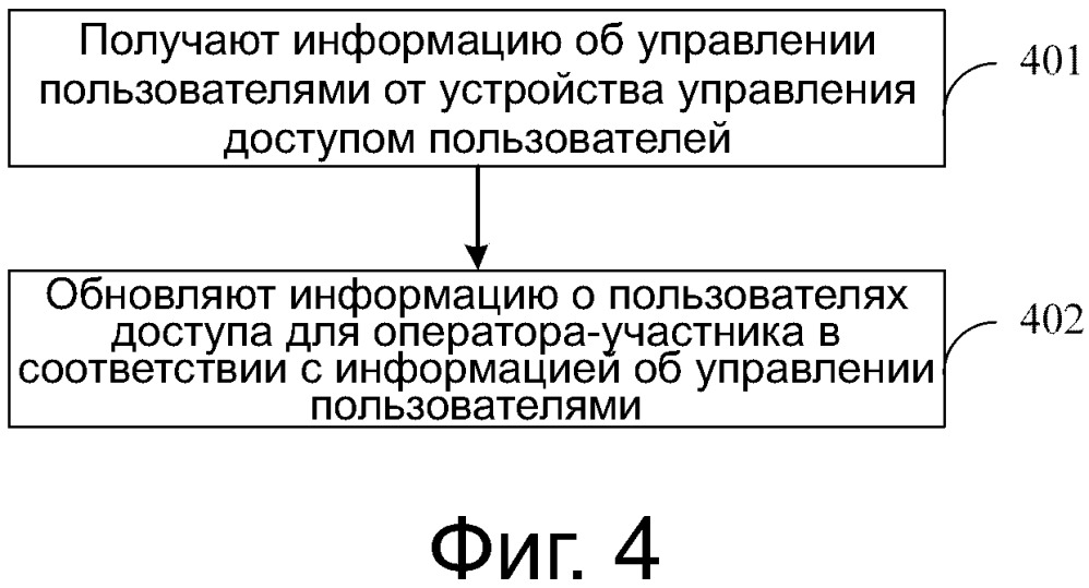 Способ управления пользователями совместно используемой сети, соответствующие устройство и система