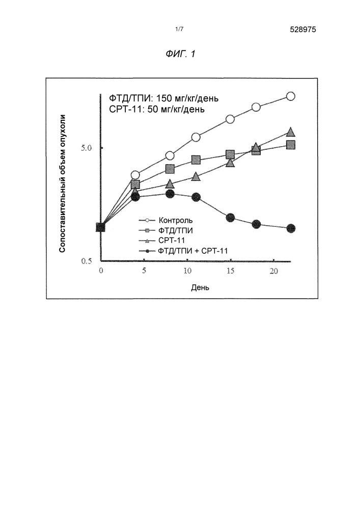Противоопухолевое лекарственное средство, включающее низкодозированный гидрохлорида иринотекана гидрат
