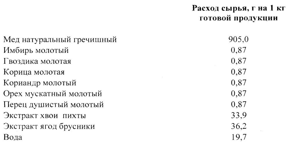 Композиция ингредиентов для приготовления концентрата сбитня (варианты)