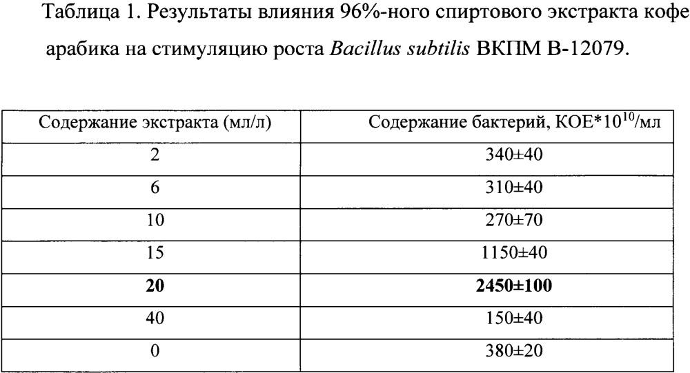 Питательная среда для культивирования bacillus subtilis вкпм в-12079