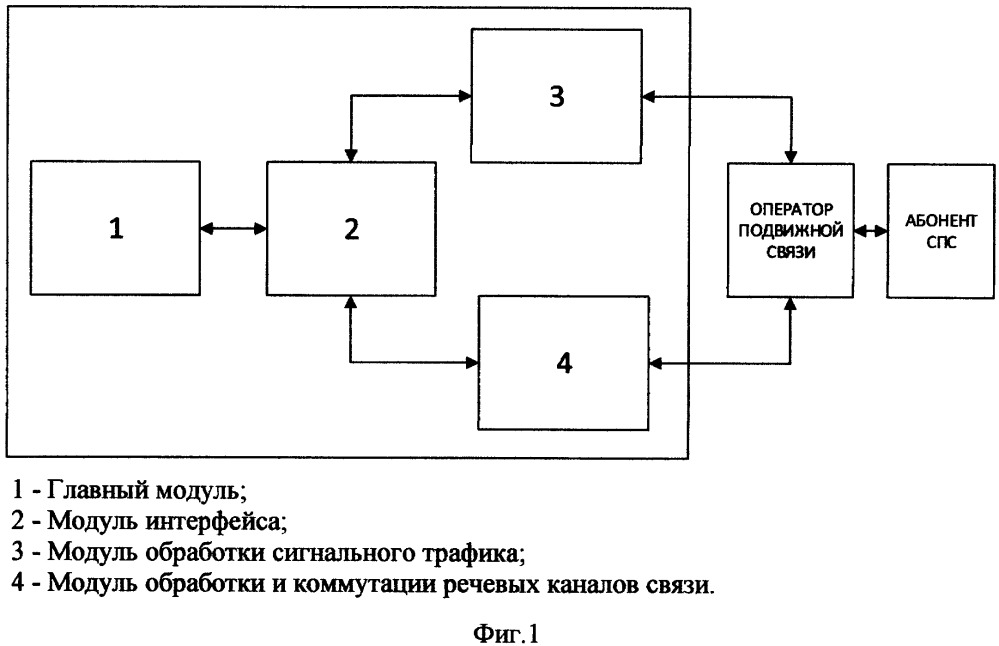 Способ построения оператором подвижной связи абонентских сервисов