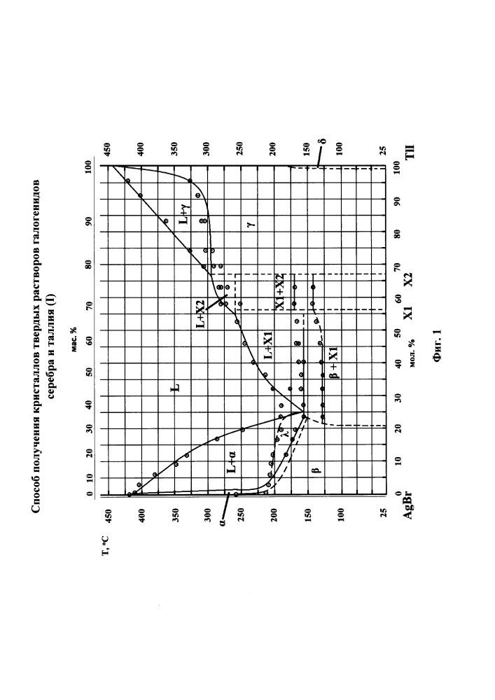 Способ получения кристаллов твердых растворов галогенидов серебра и таллия (i)
