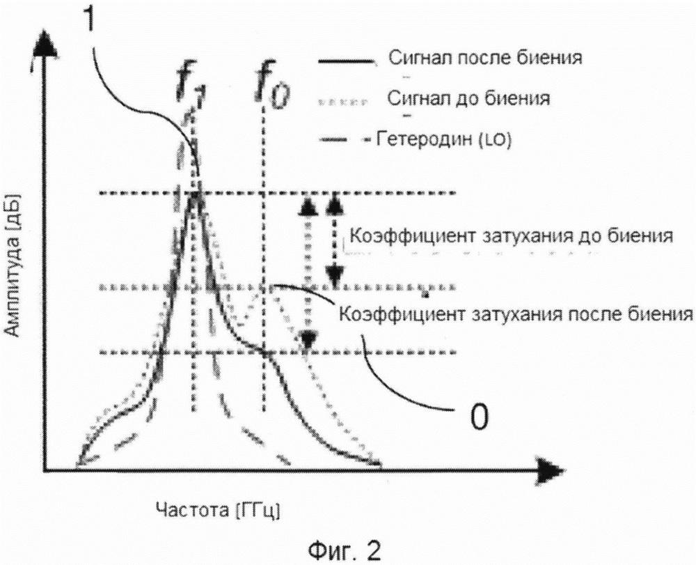 Декодирование комбинированного амплитудно-модулированного и частотно-модулированного сигнала