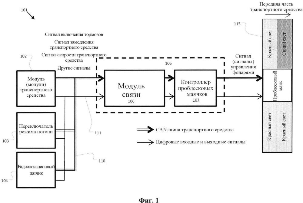 Система для усовершенствованного управления специальными световыми сигналами транспортного средства