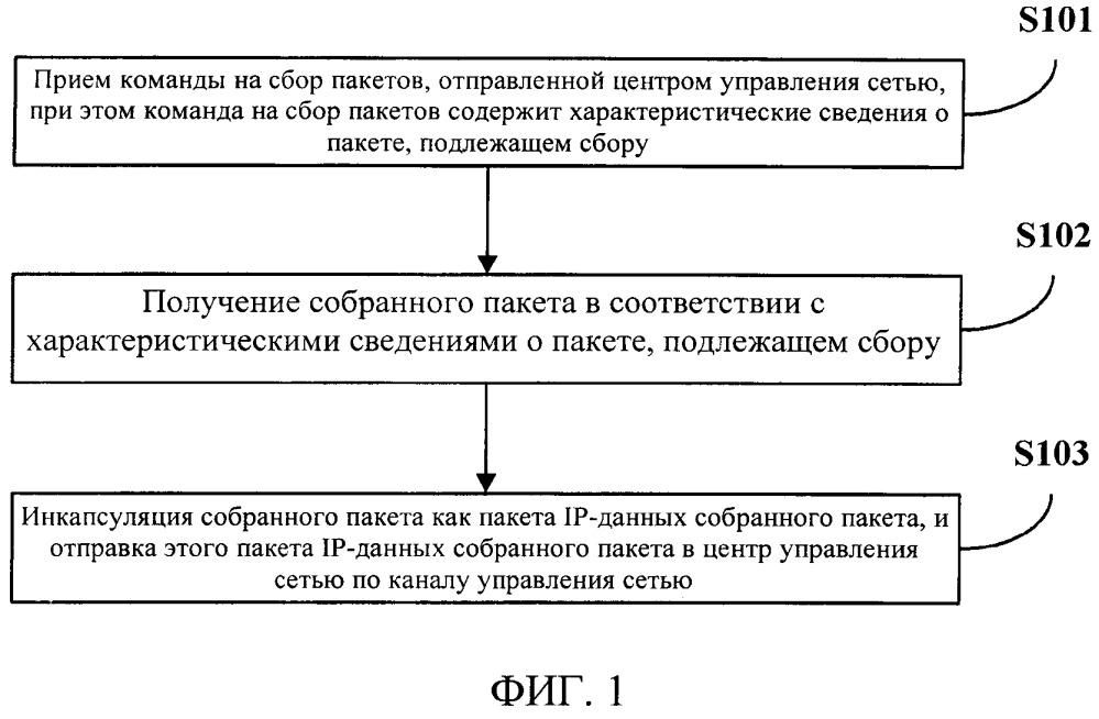 Способ и система для сбора пакетов, сетевое устройство и центр управления сетью