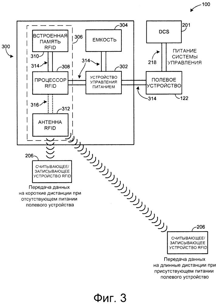 Способ и устройства для дальней связи rfid в системе управления технологическим процессом