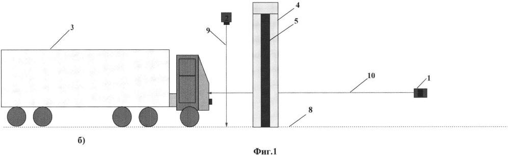 Система досмотра грузов и транспортных средств, перемещающихся своим ходом, и способ автоматического радиоскопического контроля движущихся объектов для определения зоны радиационного сканирования в системе досмотра