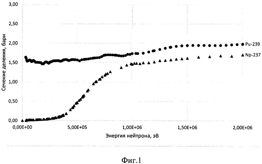 Способ изменения реактивности в импульсных ядерных установках периодического действия на быстрых нейтронах с порогово-делящимися изотопами