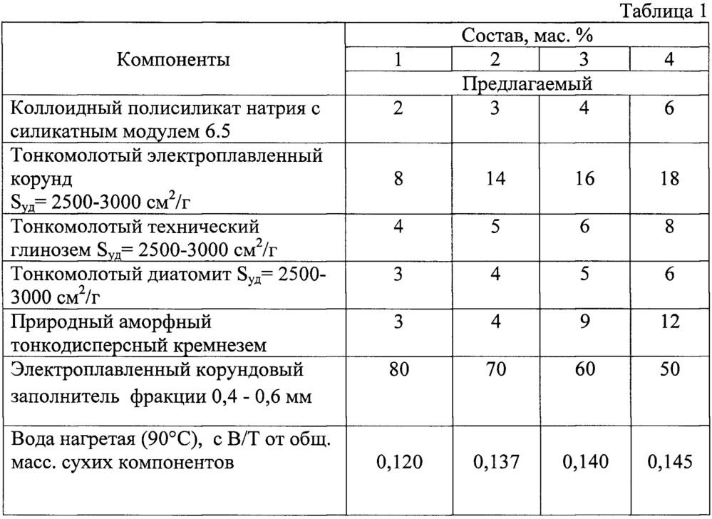 Бетон б 90 монолитный керамзитобетон себестоимость