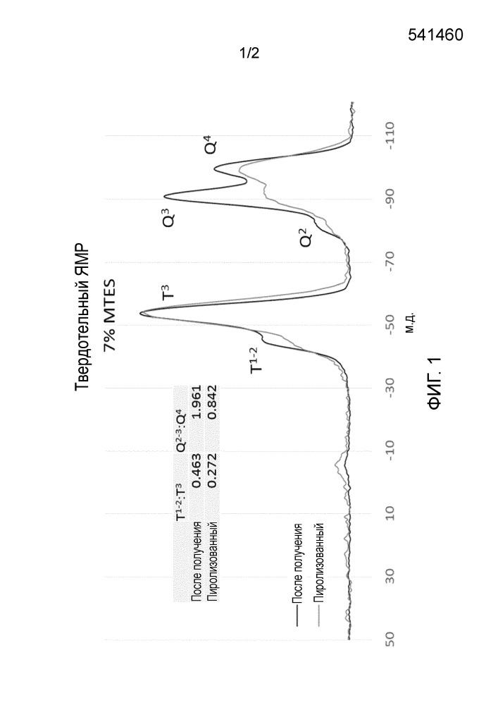 Улучшенные материалы гидрофобных аэрогелей