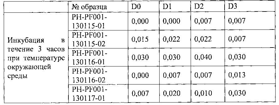 Способ стабилизации суспензий эритроцитов с инкапсулированным активным ингредиентом и их получение