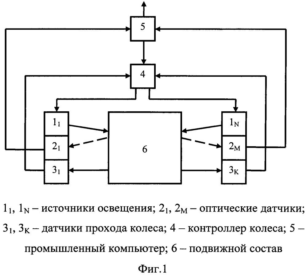 Устройство определения параметров узлов подвижного состава