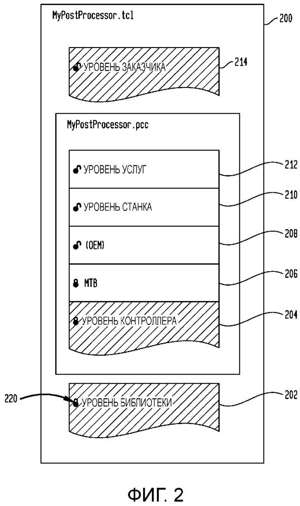 Системы и способы для конфигуратора постпроцессора станка