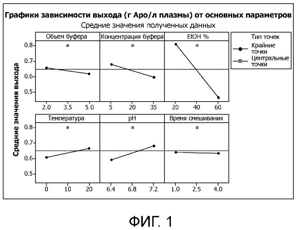 Способ получения аполипопротеина a-i (аро a-i)