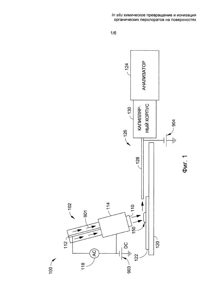 In situ химическое превращение и ионизация неорганических перхлоратов на поверхностях