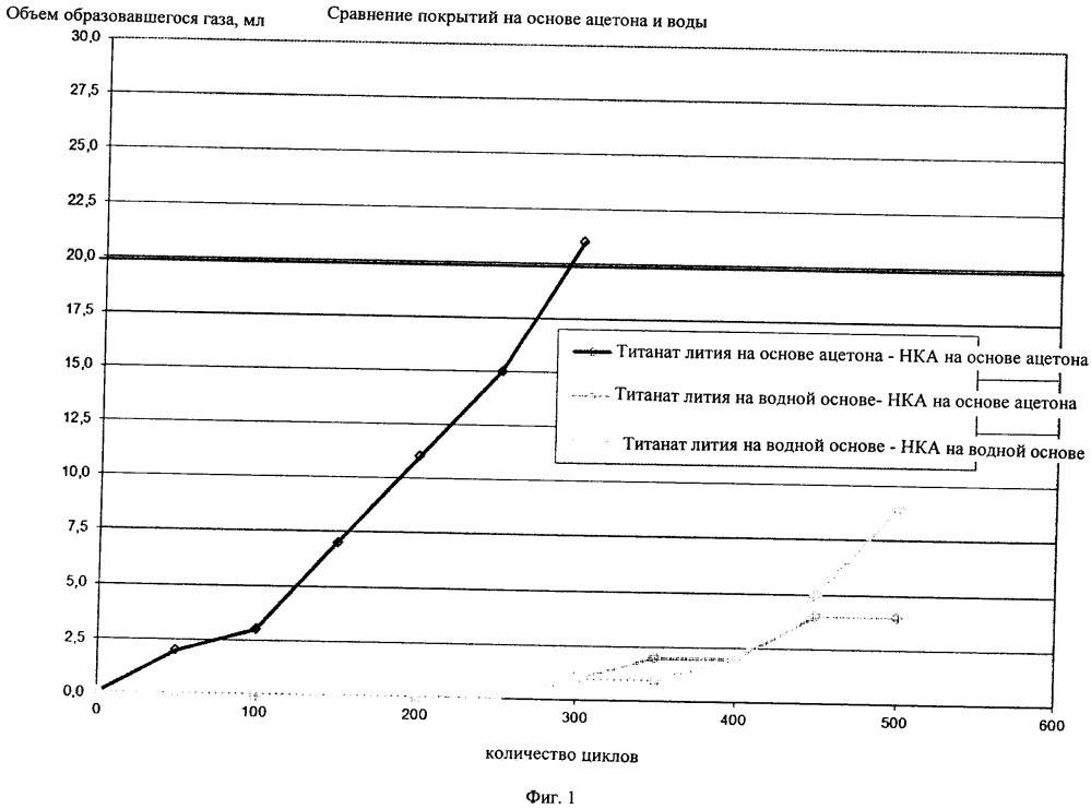 Сокращение газообразования в литий-титанатных элементах питания