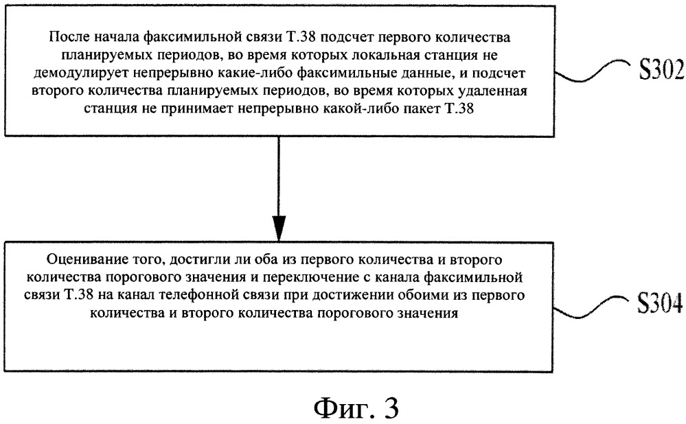 Способ, устройство и система для переключения с канала факсимильной связи на канал телефонной связи