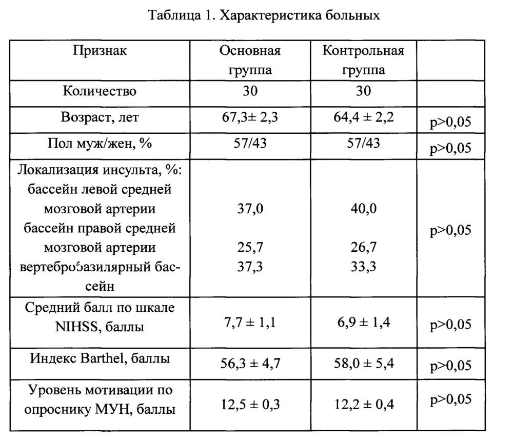 Способ лечения ишемического инсульта в остром периоде