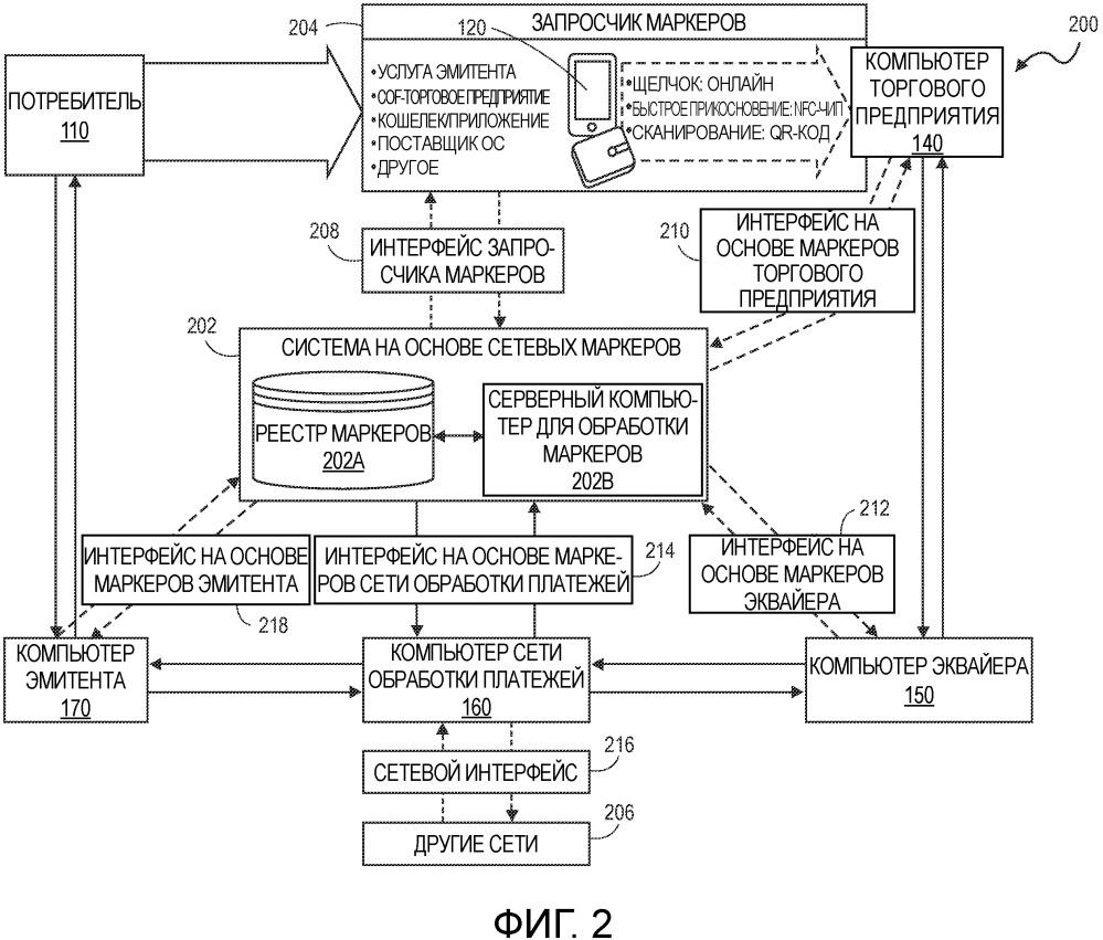 Системы и способы для функционально совместимой обработки сетевых маркеров
