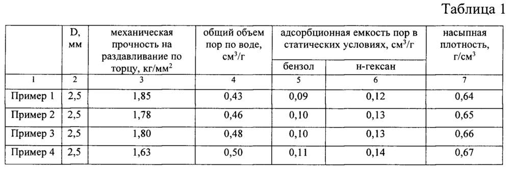 Способ получения синтетического цеолита структурного типа пентасил