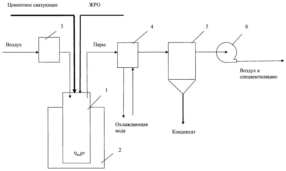 Способ отверждения жидких радиоактивных отходов