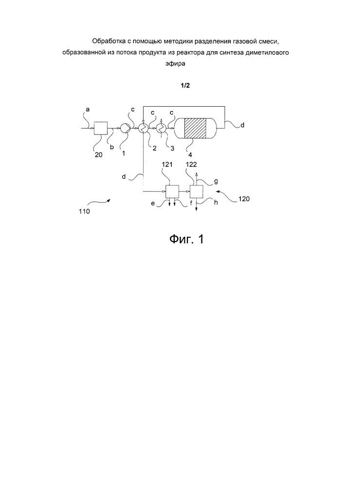Обработка с помощью методики разделения газовой смеси, образованной из потока продукта из реактора для синтеза диметилового эфира
