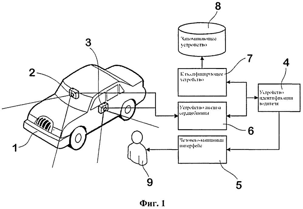 Способ и устройство контроля доступа к автомобилю