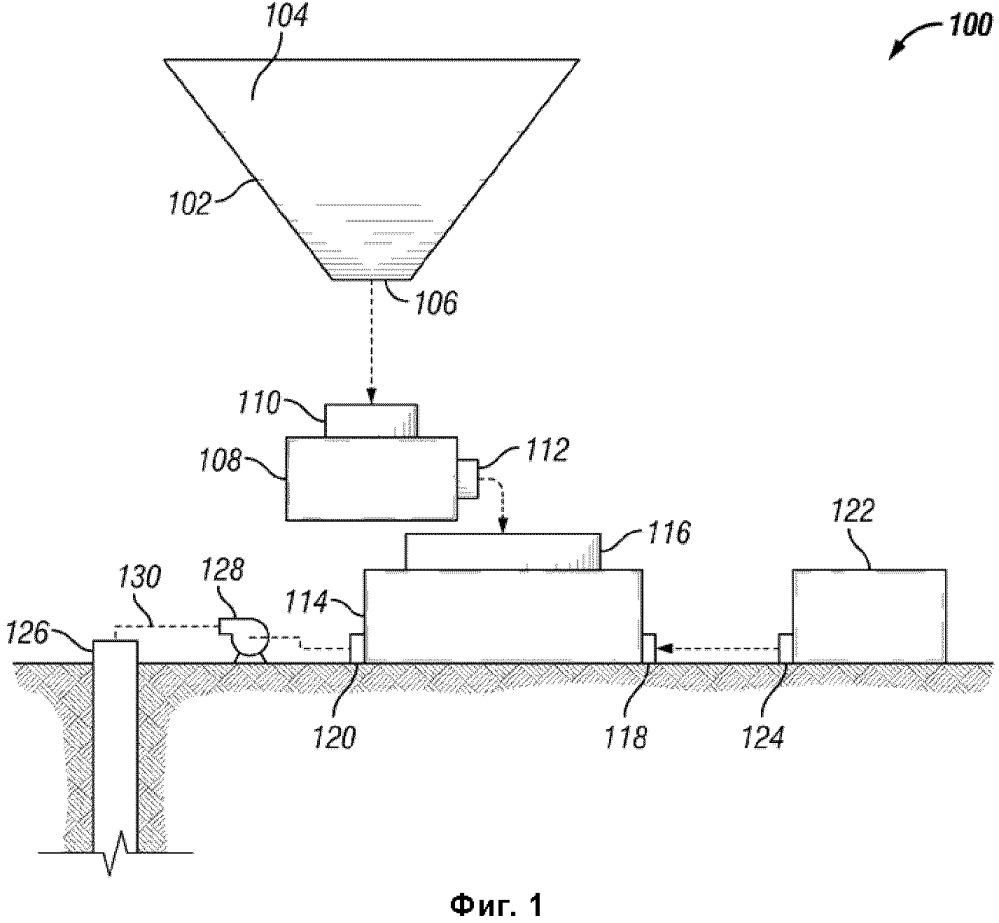 Система и способ приготовления флюида для обработки приствольной зоны