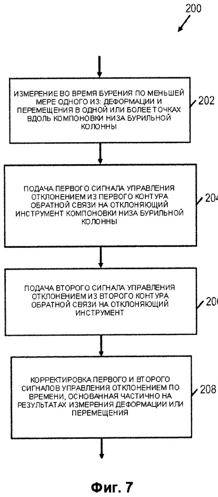 Способ и система направленного бурения, использующие контуры многократной обратной связи