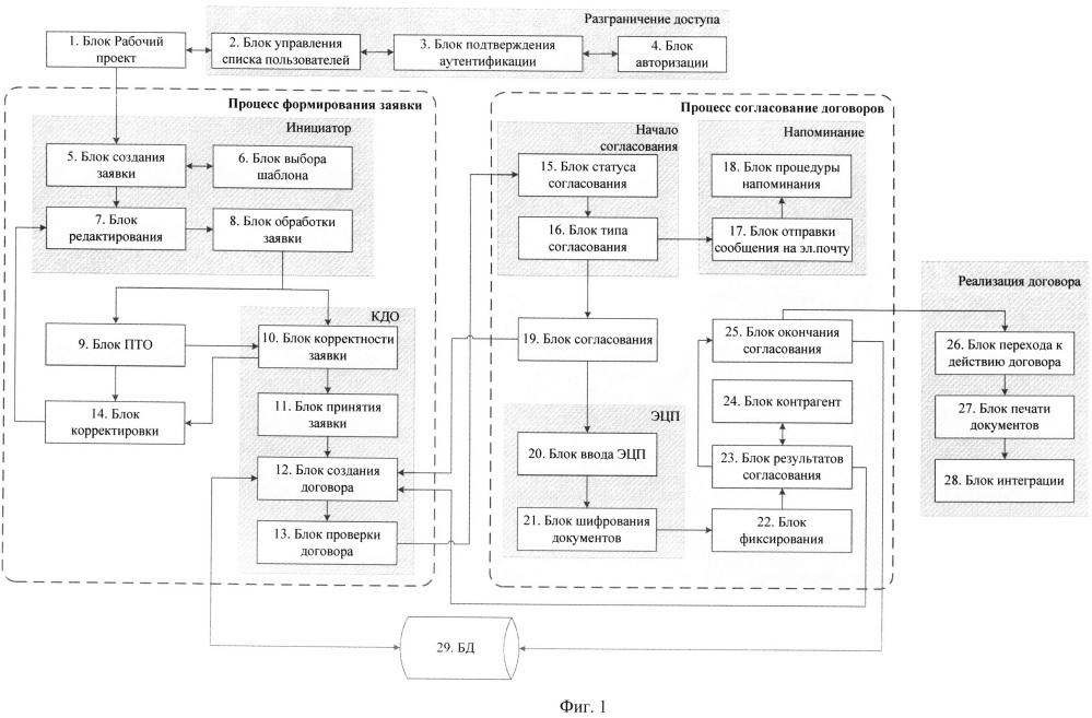 Система управления договорной деятельностью