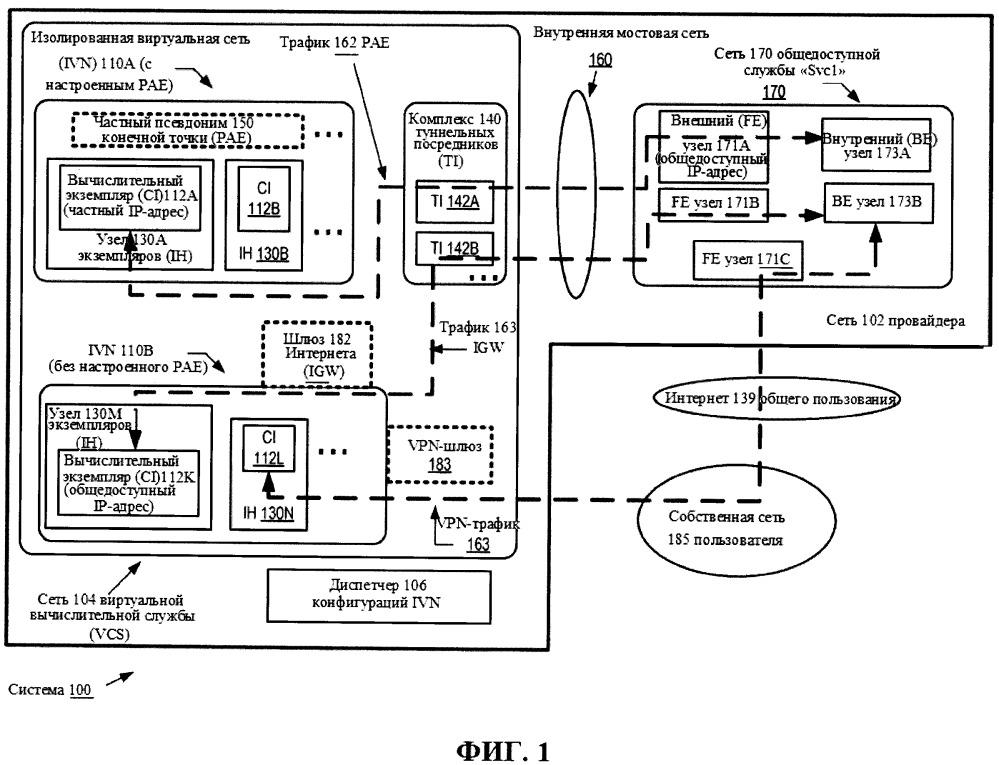 Частные псевдонимы конечных точек для изолированных виртуальных сетей
