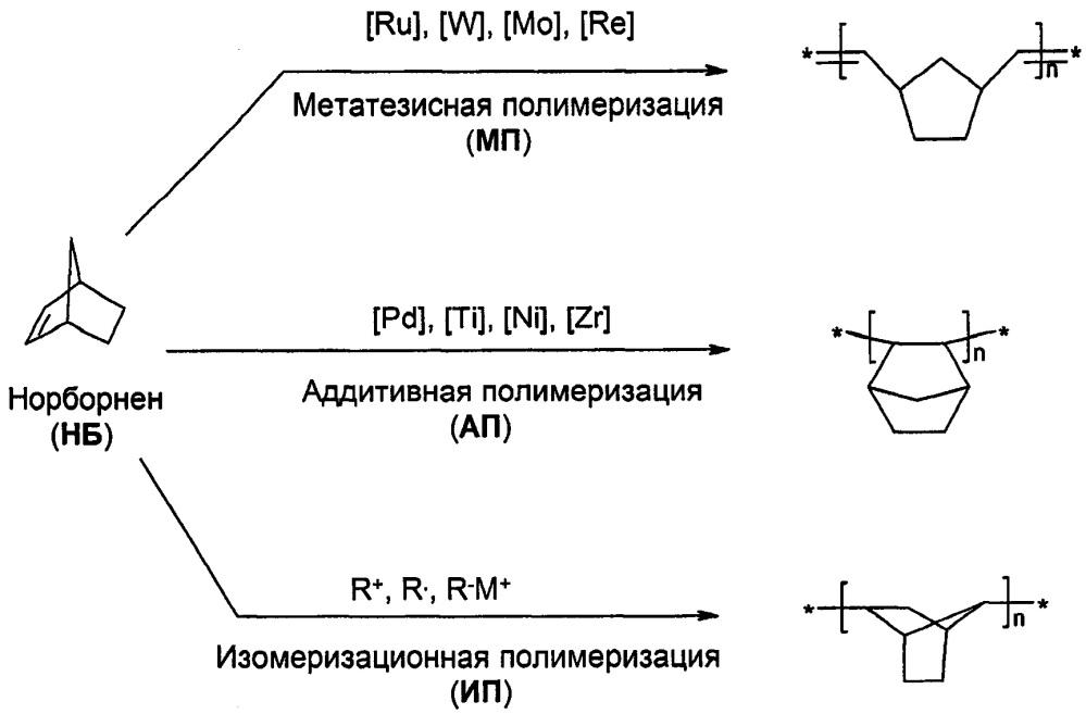 Способ получения аддитивного полимера на основе дициклопентадиена (варианты)