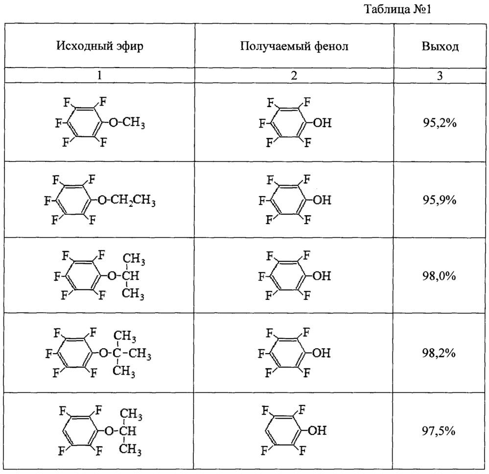 Способ получения пентафторфенола и полифторфенолов
