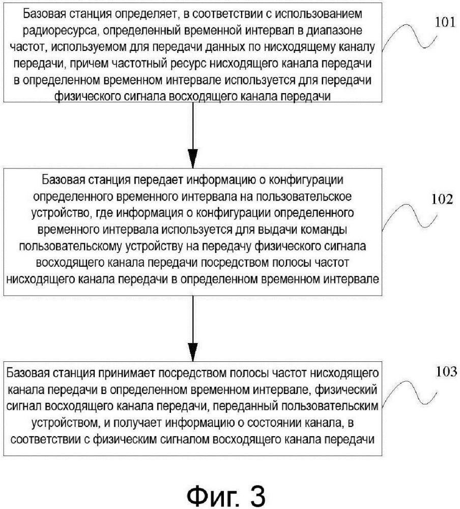 Способ и устройство получения информации о состоянии канала