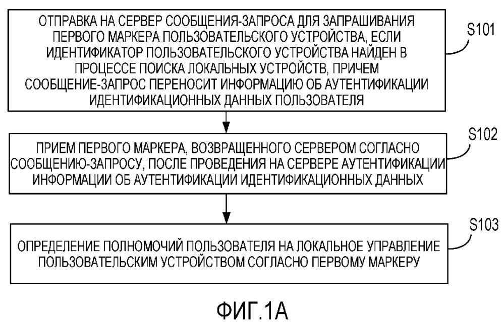 Способ и устройство для определения полномочий управления пользовательским устройством