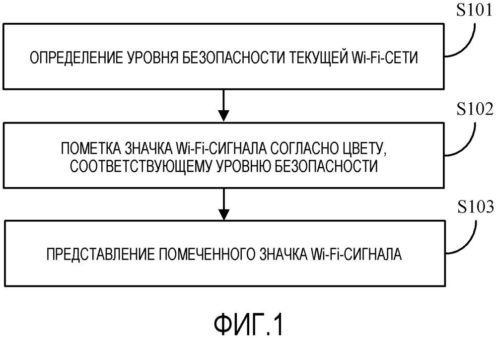 Способ и устройство для представления значка wi-fi-сигнала и мобильный терминал