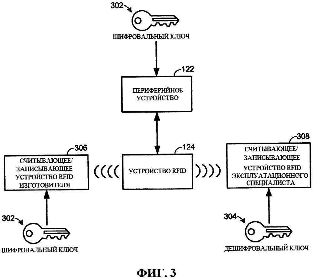 Способ и устройство для управления и обслуживания периферийных устройств системы управления процессами с использованием устройств для радиочастотной идентификации (rfid)
