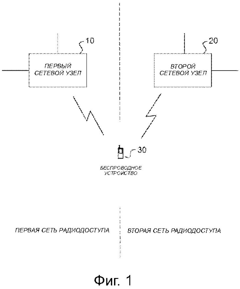 Взаимодействие и интеграция различных сетей радиодоступа
