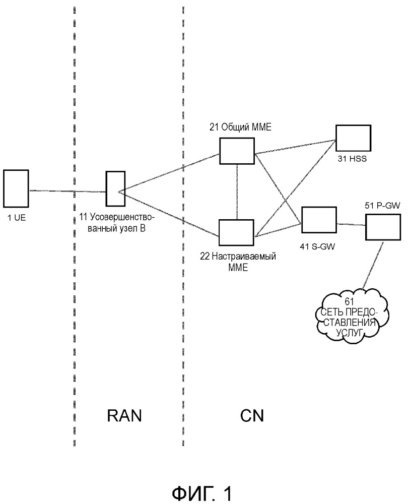 Система, способ и устройство связи