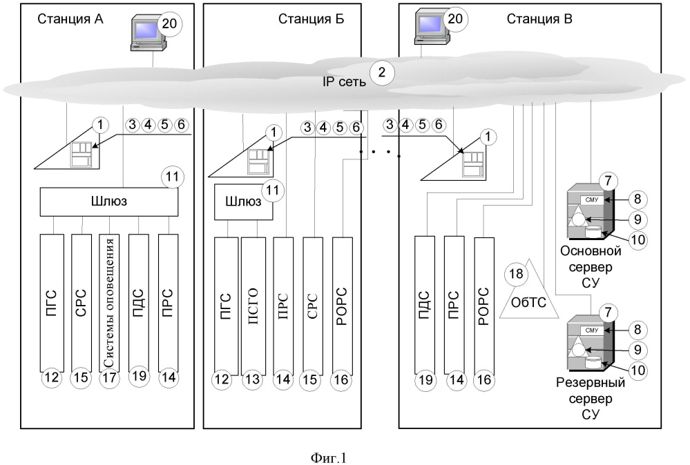 Интегрированная цифровая система технологической связи