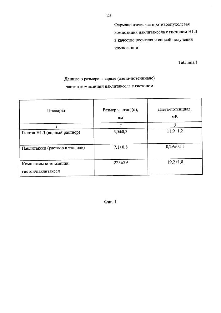 Фармацевтическая противоопухолевая композиция паклитаксела с гистоном н1.3 в качестве носителя и способ получения композиции