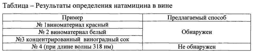 Способ определения натамицина методом капиллярного электрофореза