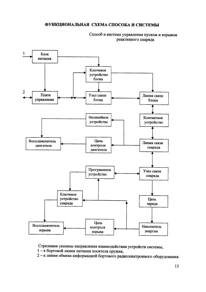 Способ и система управления пуском и взрывом реактивного снаряда