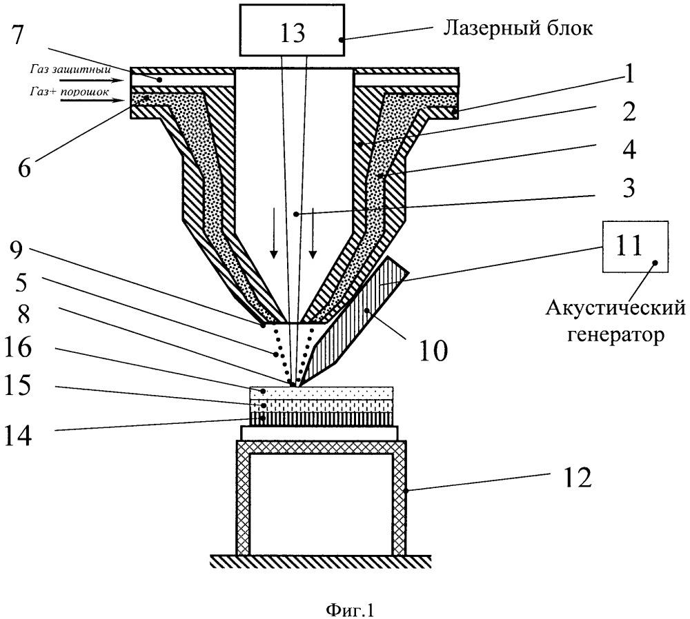 Устройство для гибридного лазерно-акустического создания функционально-градиентного материала